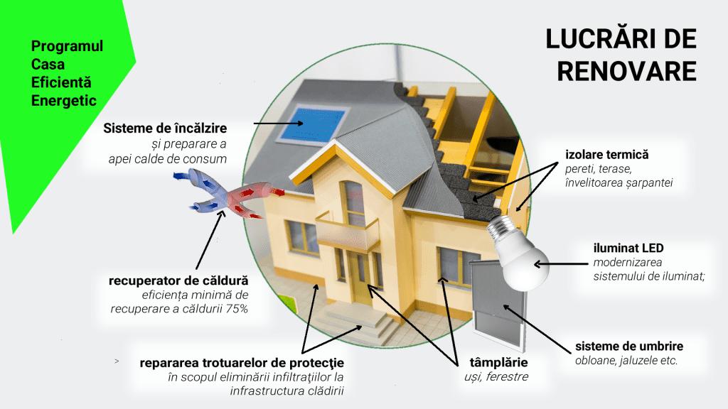 programul casa eficienta energetic 2020